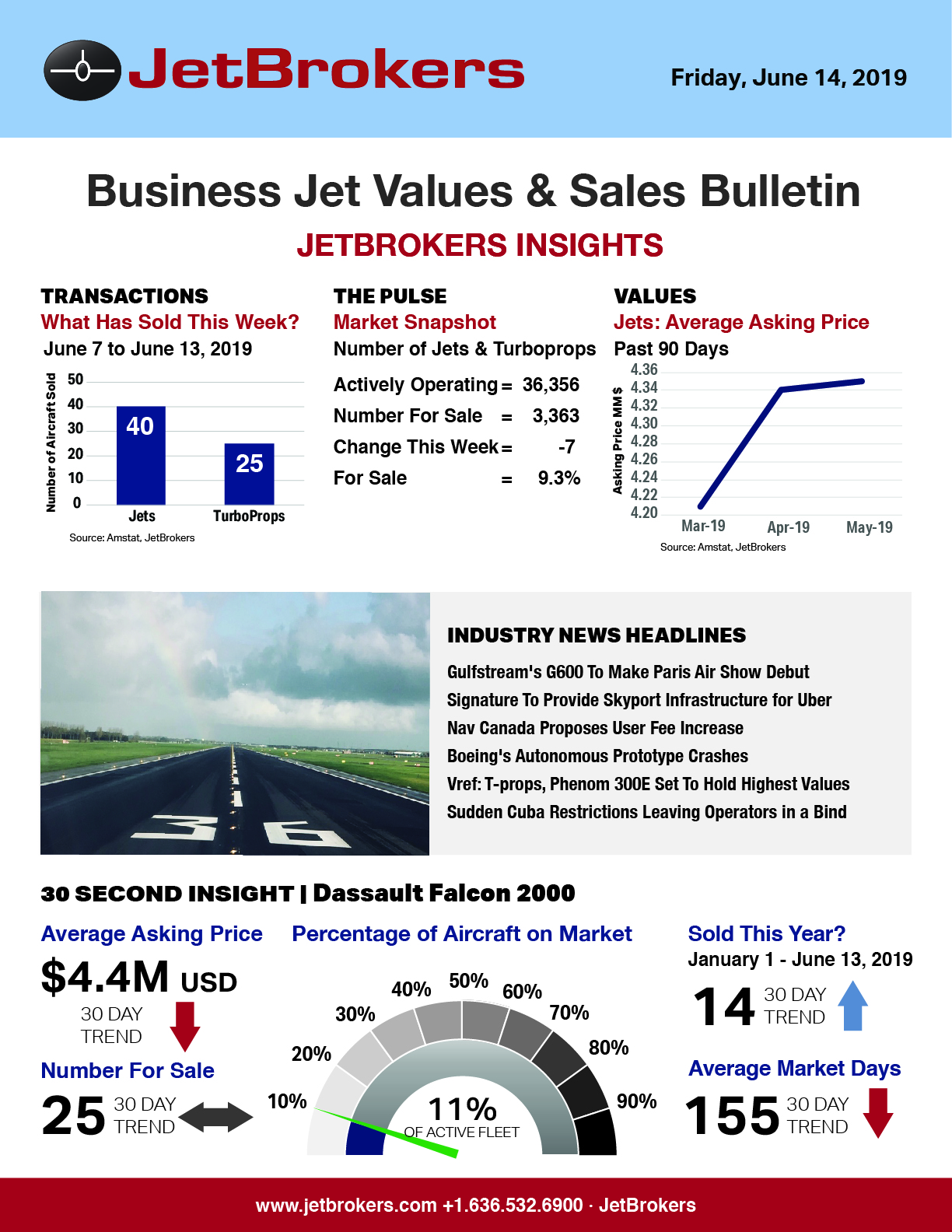 BizAv Market News and Research by JetBrokers