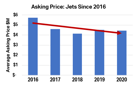 Jet Comparisons by JetBrokers