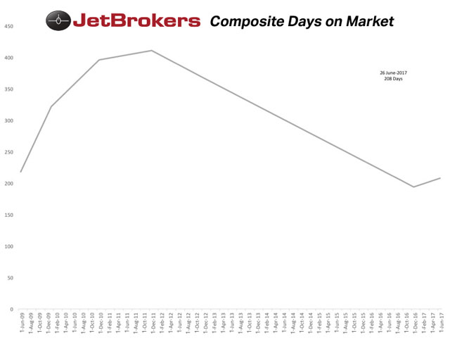 Composite Days on the Market compiled by Jeremy R.C. Cox