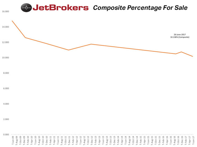 Composite Percentage For Sale for Aircraft compiled by Jeremy R.C. Cox