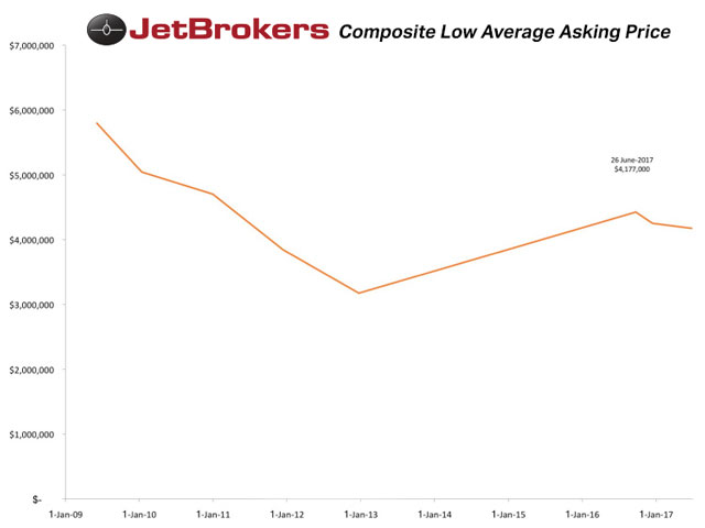 Composite Low Average Asking Price for Aircraft compiled by Jeremy R.C. Cox