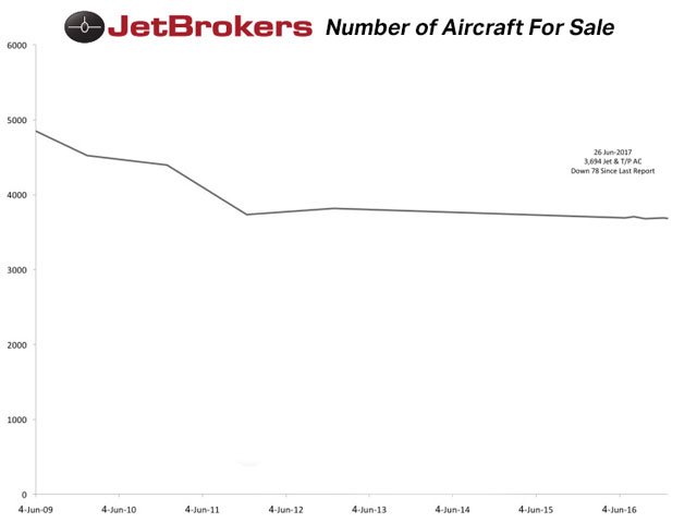 Number of Aircraft For Sale compiled by Jeremy R.C. Cox