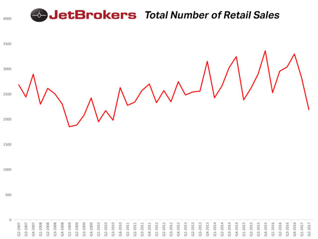 Total Number of Retail Sales compiled by Jeremy R.C. Cox